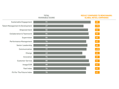 Employee Opinion Survey Results Updated Version