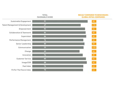 Aktualisierte Version der Ergebnisse der Mitarbeiterumfrage