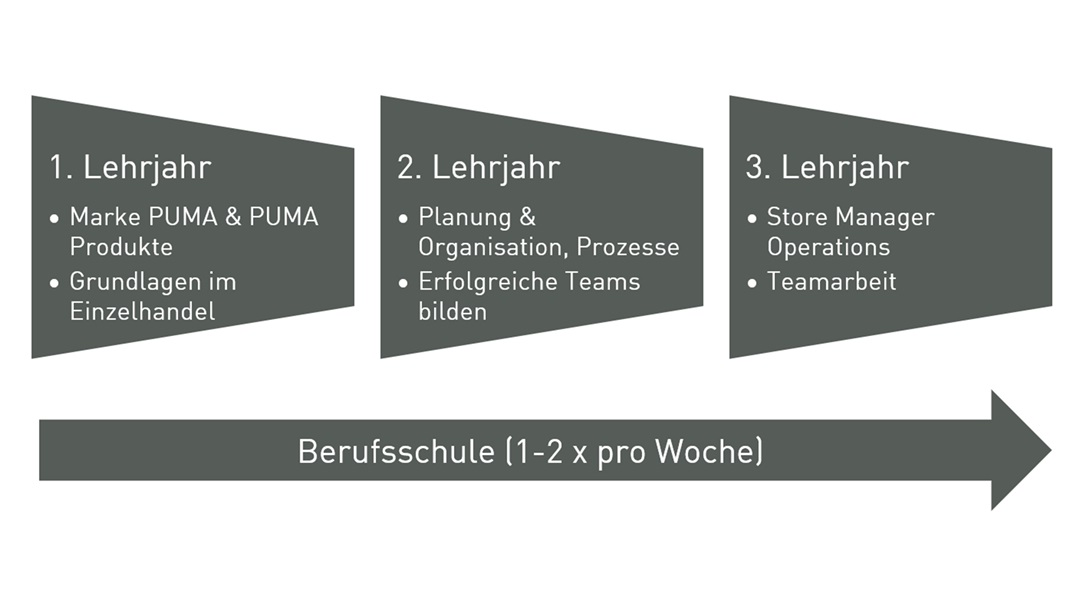 Durchlaufplan PUMA Einzelhandelskaufmann/-frau