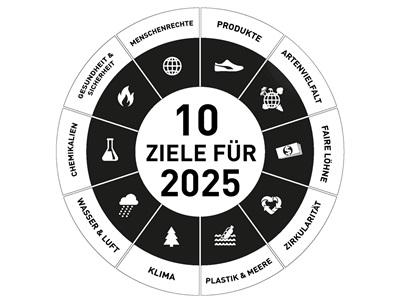 10 Ziele für 2025