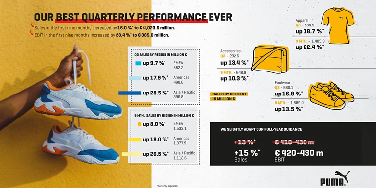 Info Grafik PUMA Q3 Ergebnisse